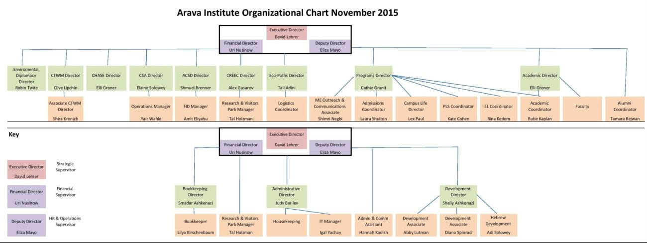 AIES Organizational Chart Nov 2015-page-001 (1)