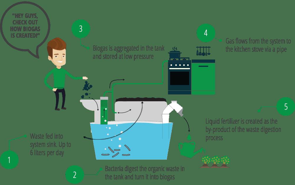 Alternative Energy Science - In the Field - Arava ...