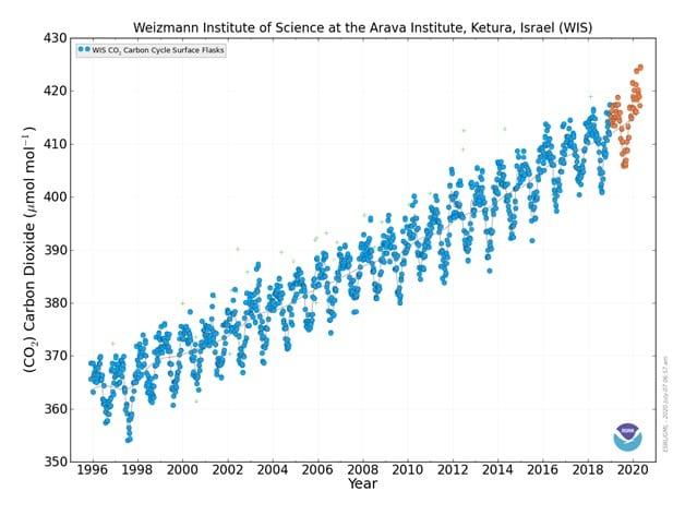 graph of carbon cycle gas measurements in Kibbutz Ketura